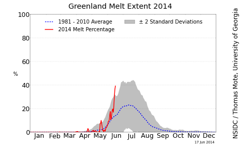 greenland_melt_area_plot_tmb