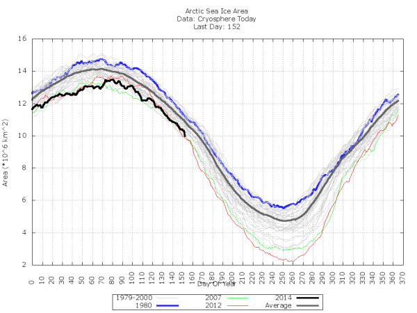 Sea Ice Area Goes Vertical